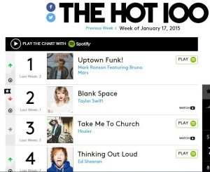 Taylor swift Blank Space drops on Billboard Hot 100